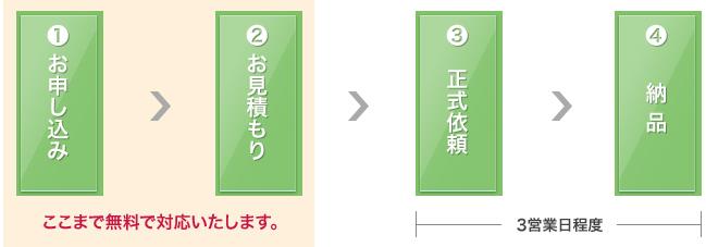 相場調査・中古マンション査定(机上のみ)